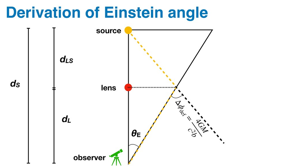 Derivation of Einstein angle lens source observ...