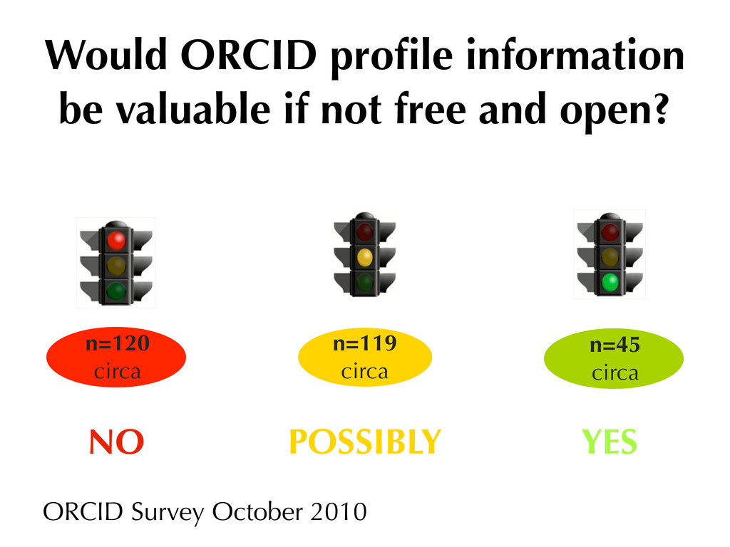 Would ORCID profile information be valuable if n...
