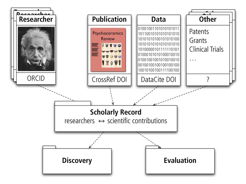 ? Other ? Other Other ID Researcher Other ID Re...