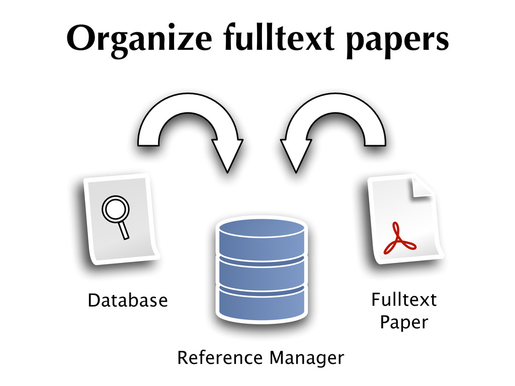 Reference Manager Fulltext Paper Database Organ...