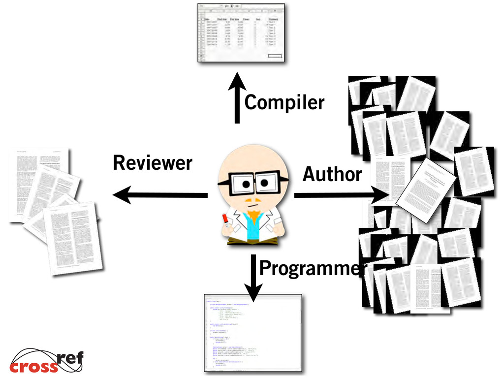 Compiler Reviewer Author Programmer