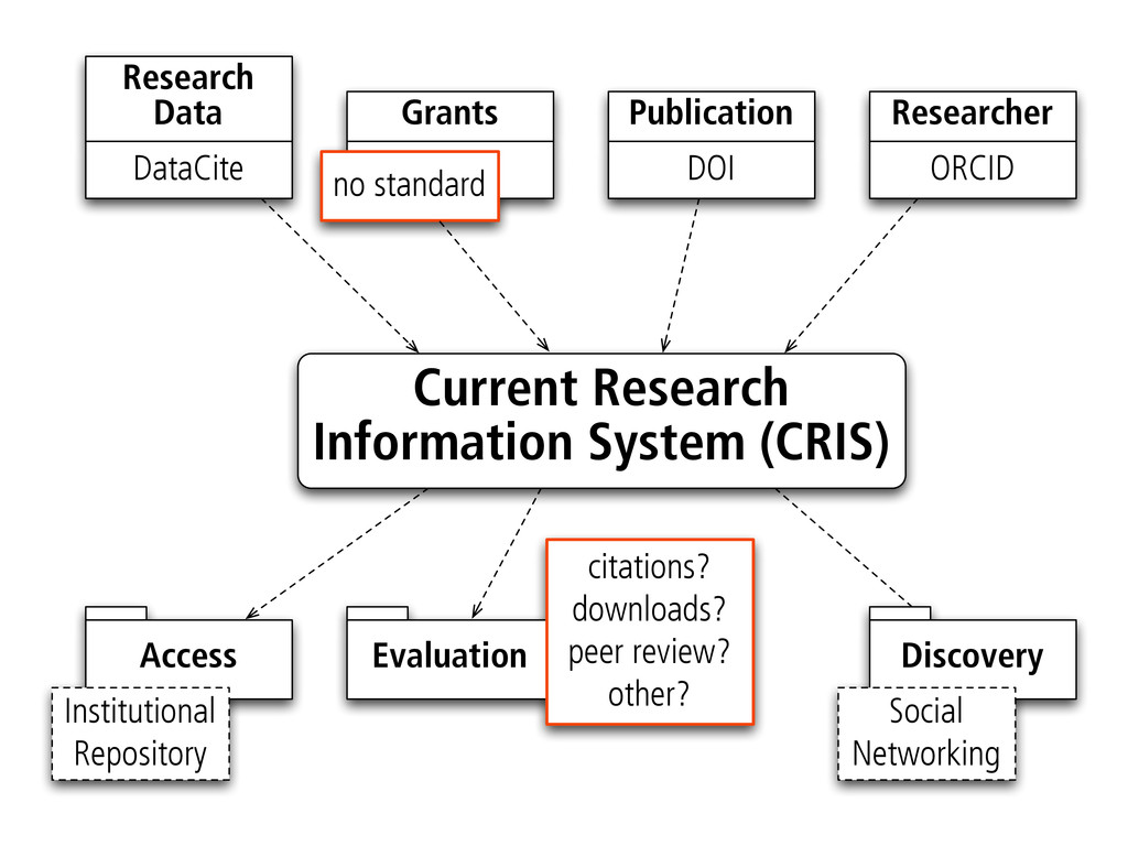 Current Research Information System (CRIS) ORCI...