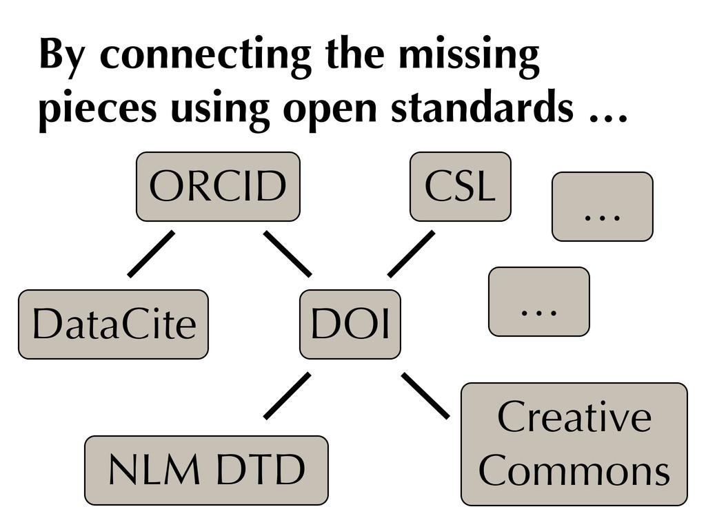 CSL DOI ORCID NLM DTD DataCite Creative Commons...