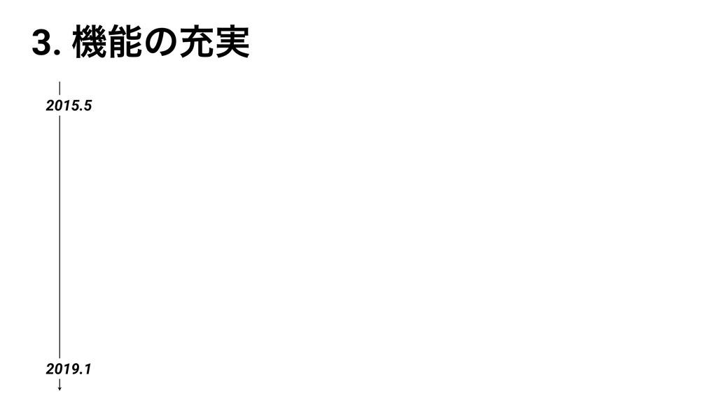 3. ػͷॆ࣮ 2015.5 2019.1