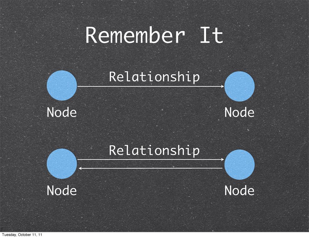 Remember It Relationship Node Node Relationship...
