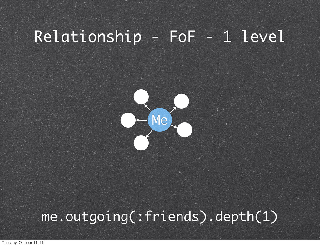 Relationship - FoF - 1 level me.outgoing(:frien...