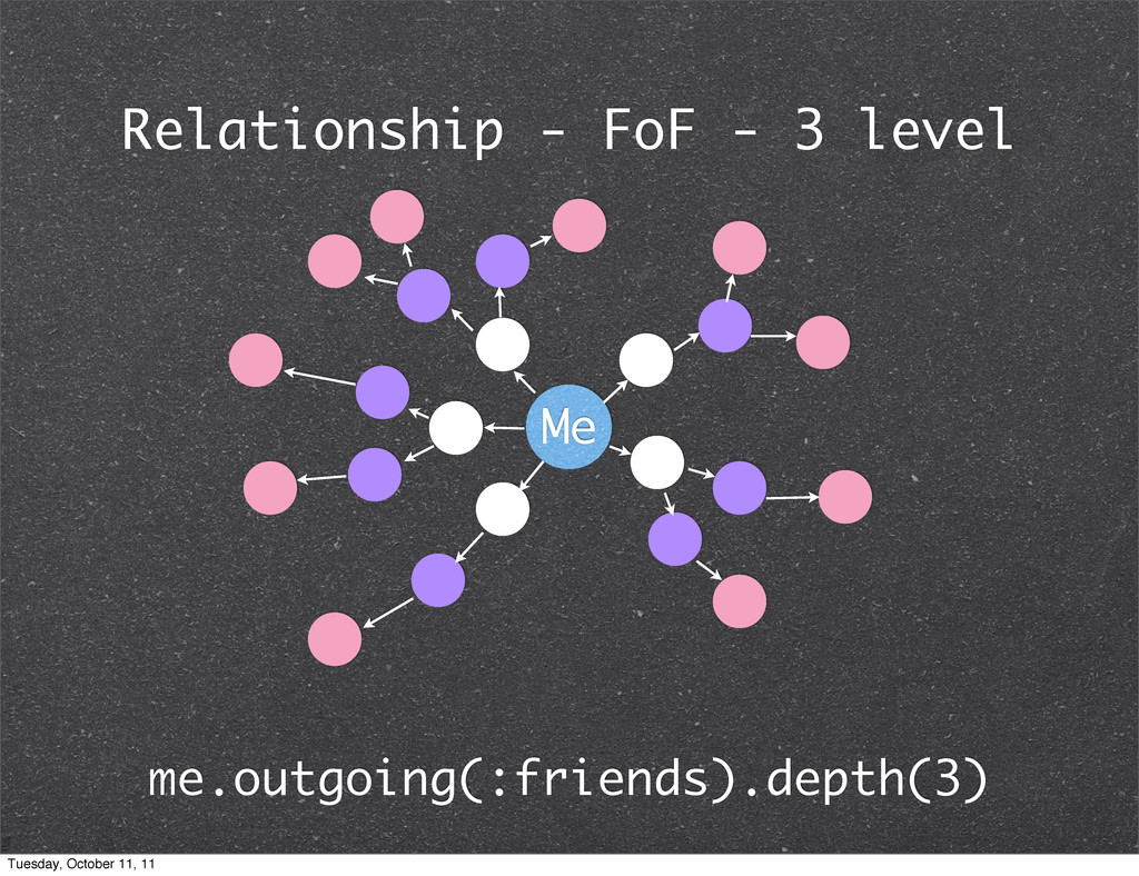 Relationship - FoF - 3 level me.outgoing(:frien...