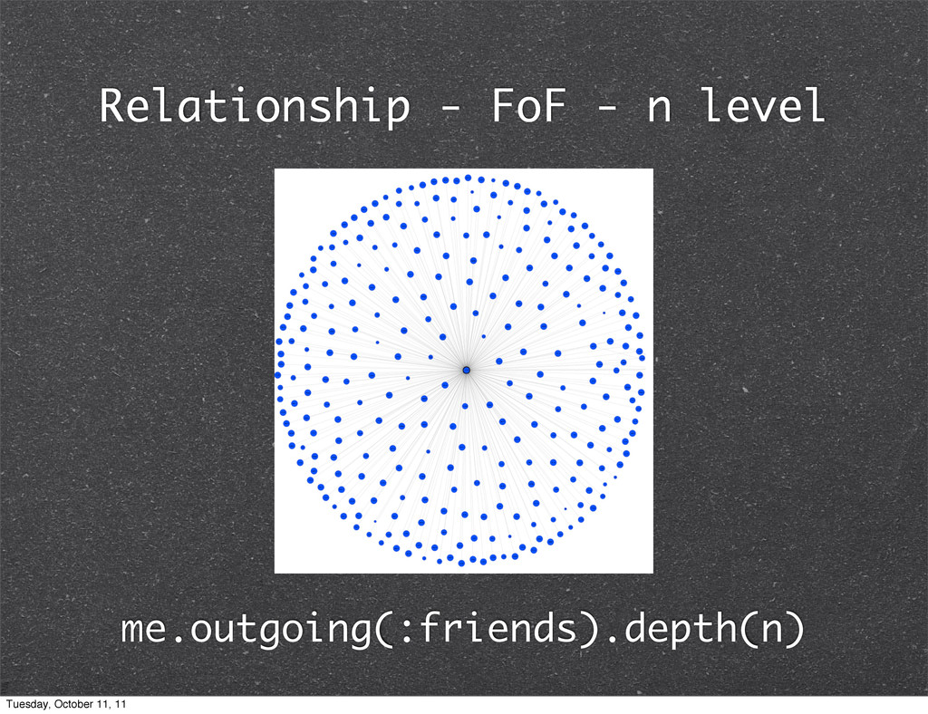 Relationship - FoF - n level me.outgoing(:frien...