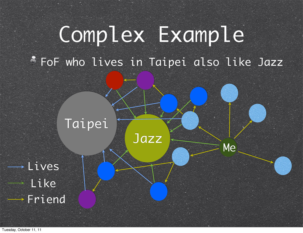 Complex Example FoF who lives in Taipei also li...
