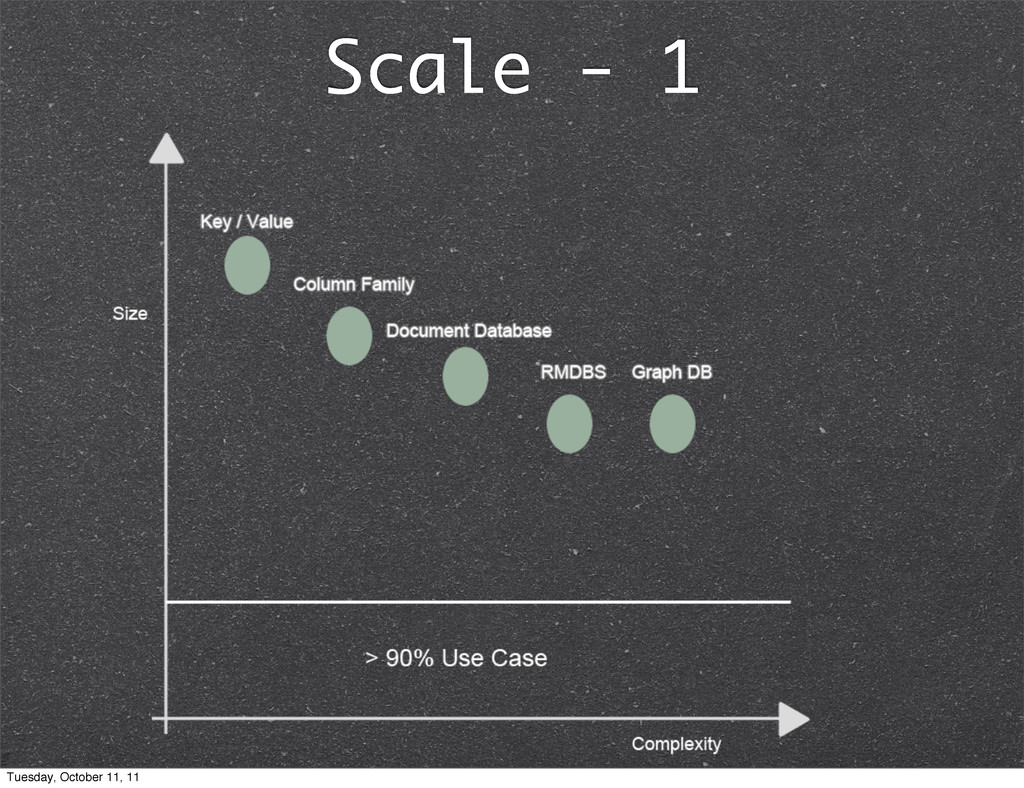 Scale - 1 Tuesday, October 11, 11