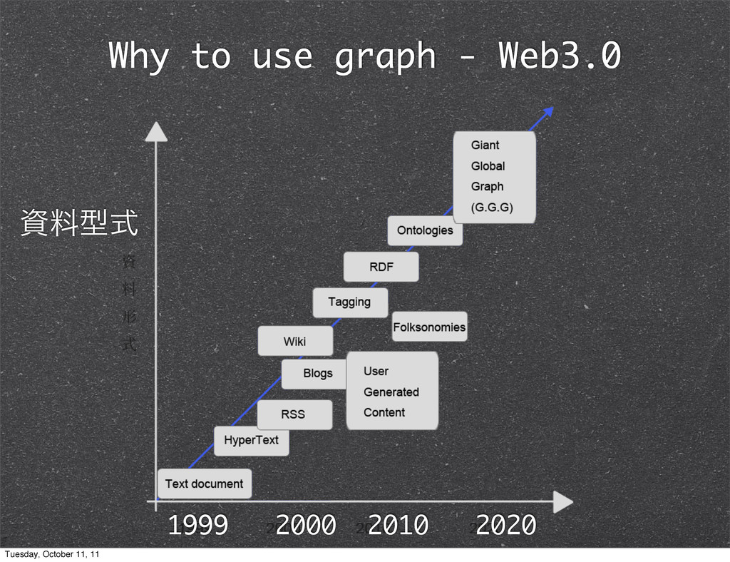 Why to use graph - Web3.0 ྉܕࣜ 1999 2000 2010 2...