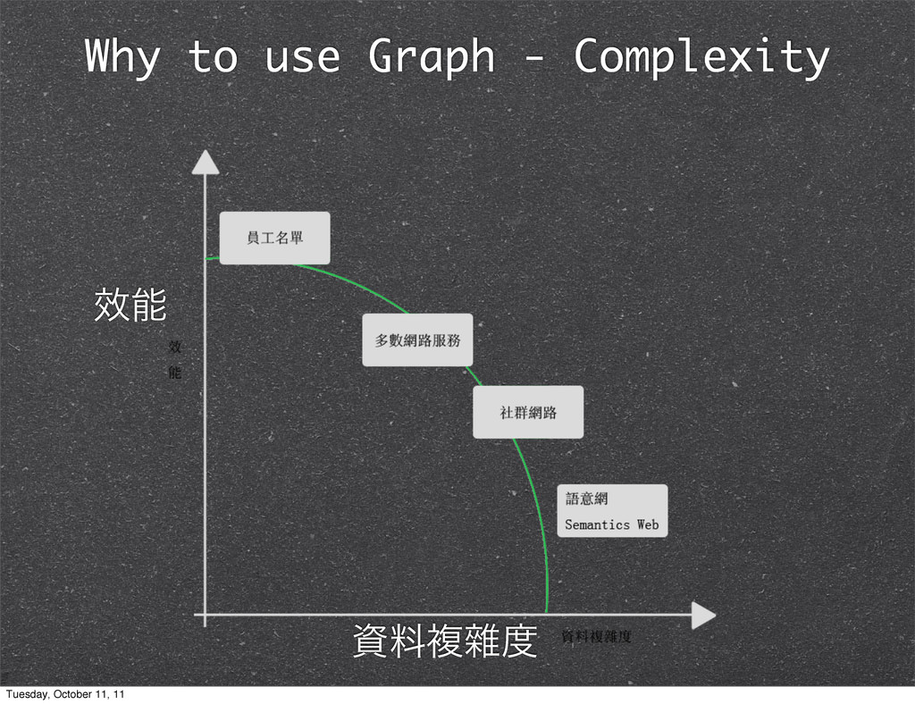 Why to use Graph - Complexity Ꮘ ྉෳᯑ Tuesday,...