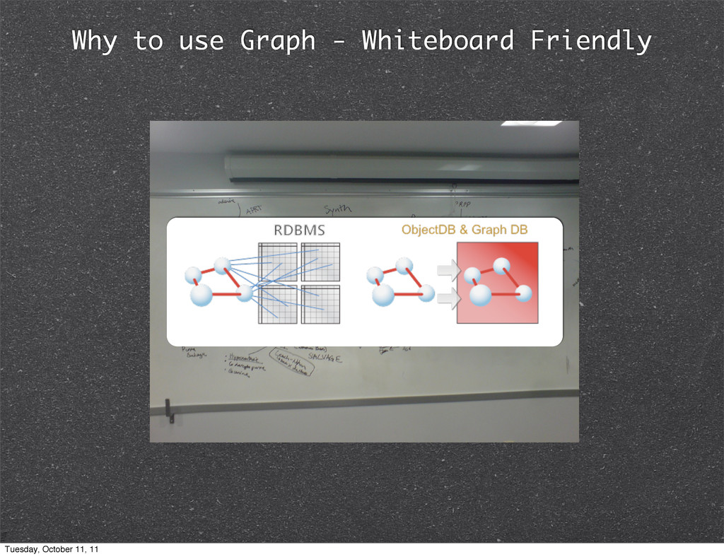 Why to use Graph - Whiteboard Friendly Tuesday,...