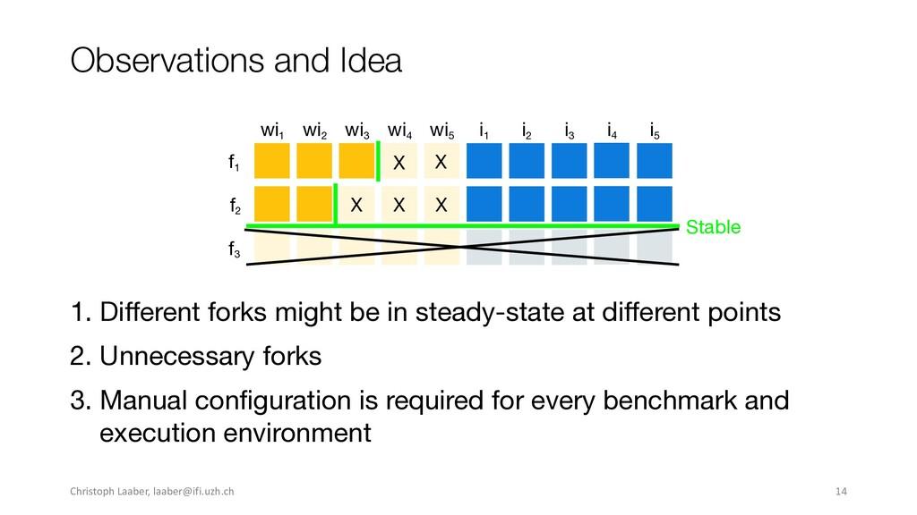 Observations and Idea wi1 wi2 wi3 wi4 wi5 f1 i1...