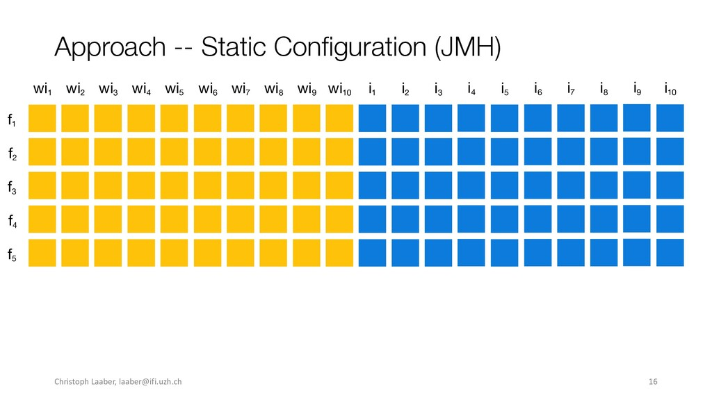 Approach -- Static Configuration (JMH) wi 6 wi ...