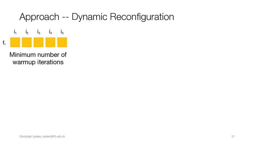 Approach -- Dynamic Reconfiguration f1 i1 i2 i3...