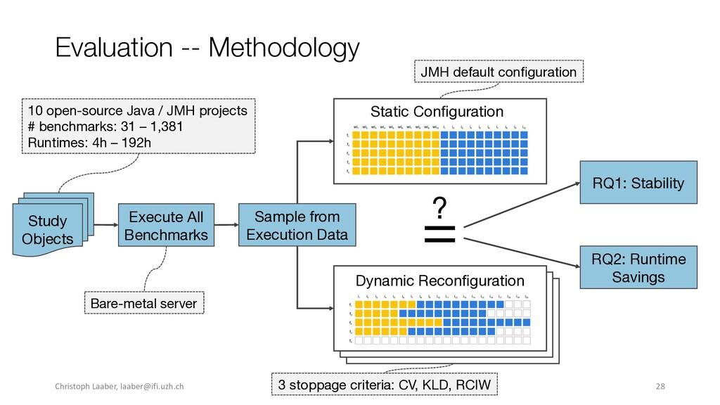 Evaluation -- Methodology Execute All Benchmark...