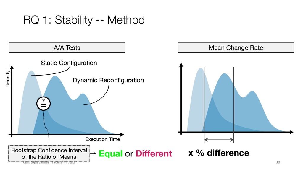RQ 1: Stability -- Method A/A Tests Mean Change...