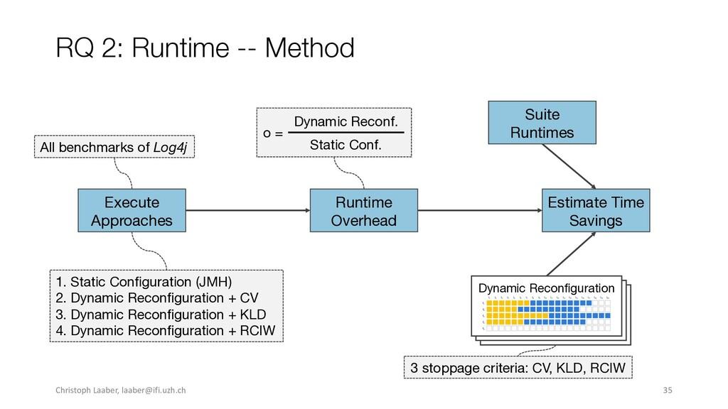 RQ 2: Runtime -- Method Runtime Overhead Execut...