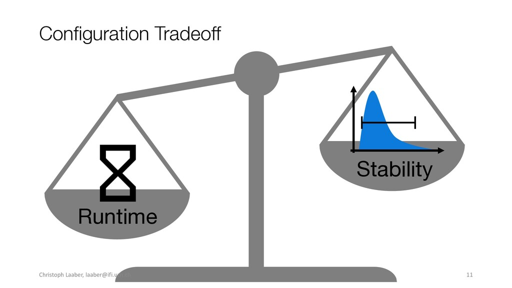 Configuration Tradeoff Few Repetitions Many Rep...