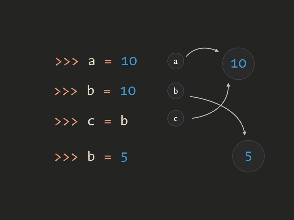 >>> a = 10 >>> b = 10 a b 10 >>> c = b c >>> b ...