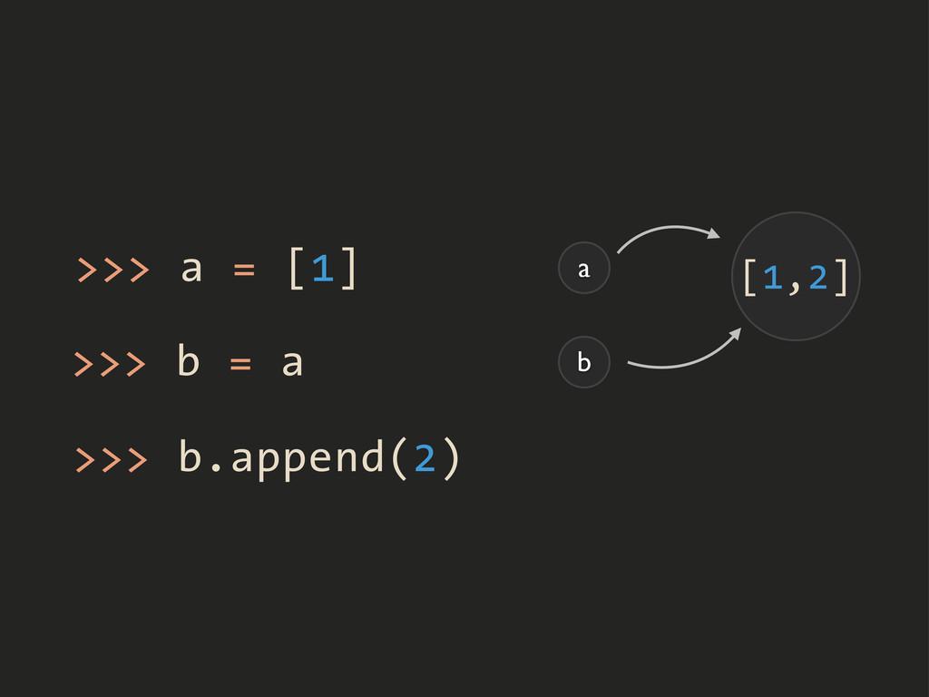>>> a = [1] >>> b = a a b >>> b.append(2) [1] [...