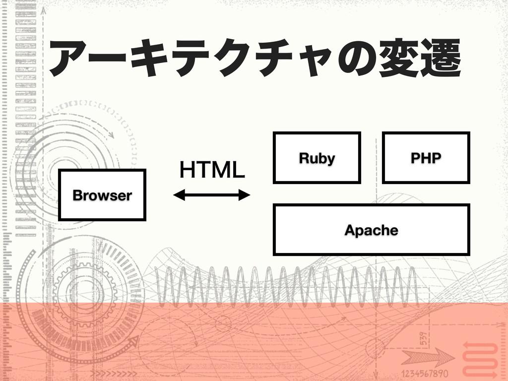 Ruby PHP Apache Browser ΞʔΩςΫνϟͷมભ )5.-
