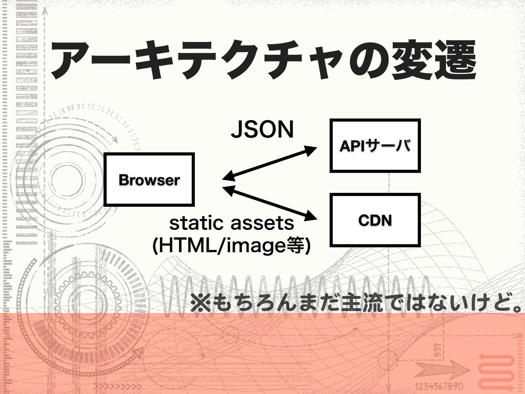 APIαʔό CDN Browser ΞʔΩςΫνϟͷมભ +40/ )5.-JNBHF ...