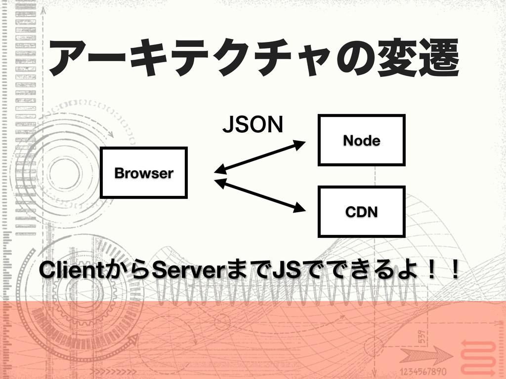 Node Browser Client͔ΒServer·ͰJSͰͰ͖ΔΑʂʂ ΞʔΩςΫνϟͷ...