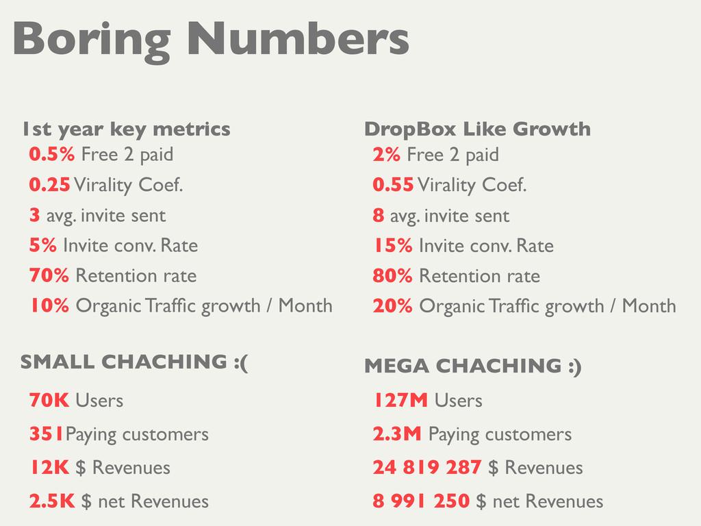 Boring Numbers 1st year key metrics 0.5% Free 2...