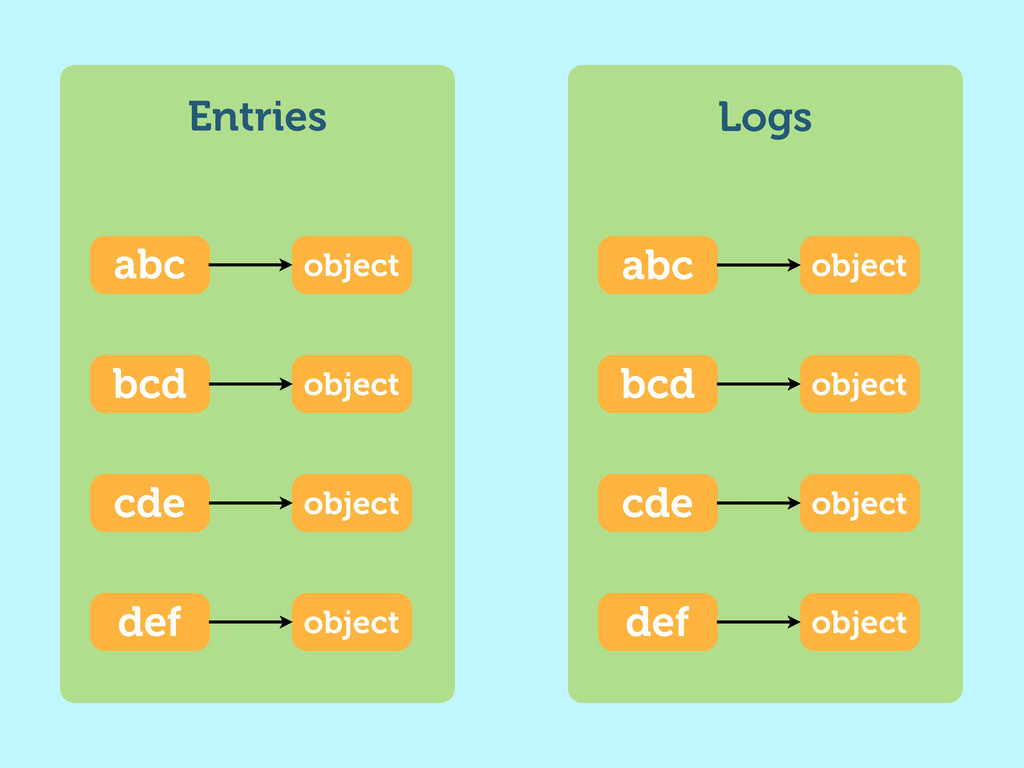 Entries abc object bcd object cde object def ob...