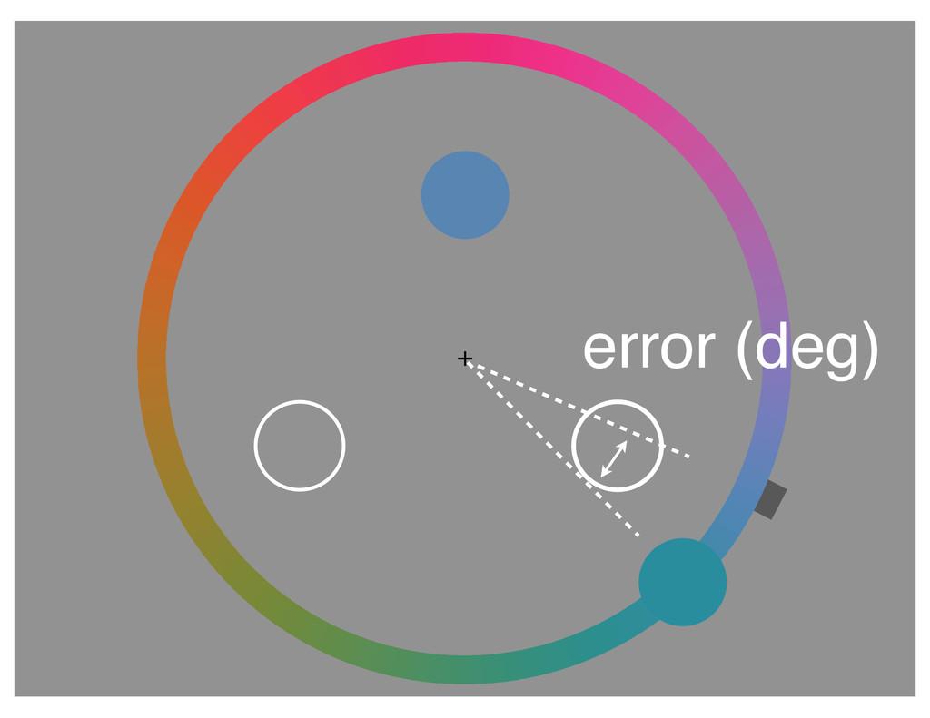 + error (deg)