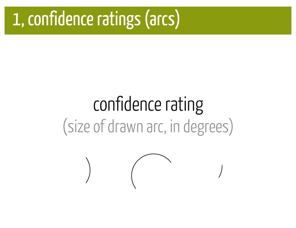 confidence rating (size of drawn arc, in degree...