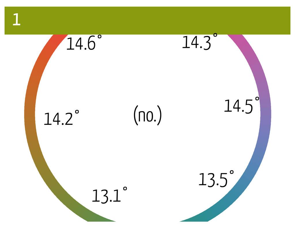 (no.) 1 14.5° 14.6° 13.5° 14.2° 13.1° 14.3°