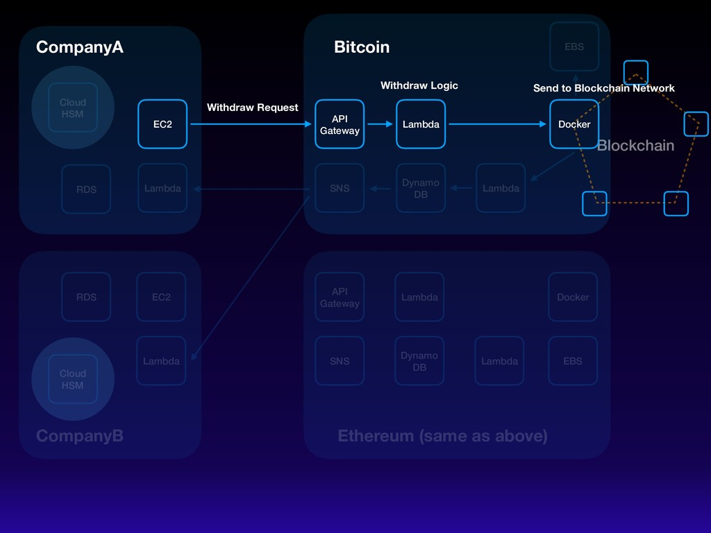 ɹ Blockchain EC2 Lambda API Gateway Lambda Dyna...