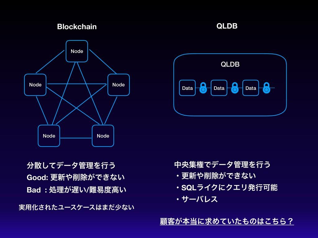 Blockchain Node QLDB QLDB Node Node Node Node D...