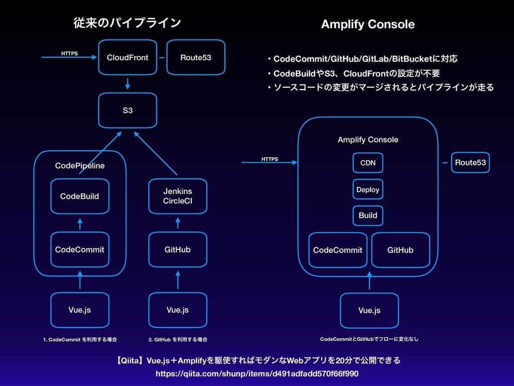 CodePipeline Amplify Console ैདྷͷύΠϓϥΠϯ Amplify ...