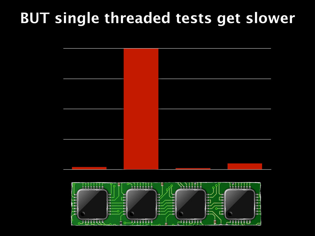 BUT single threaded tests get slower 0 25 50 75...
