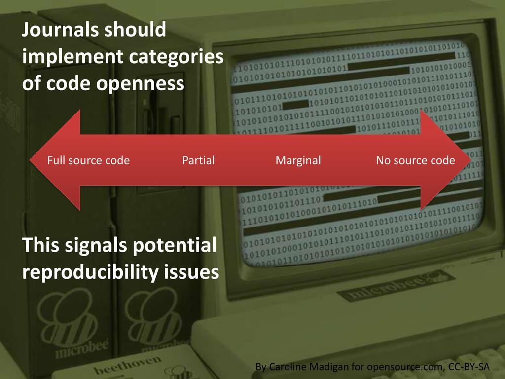 Journals should implement categories of code op...