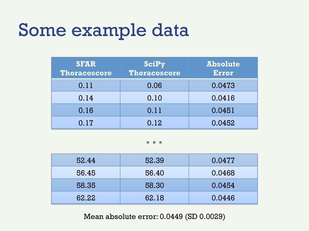 Some example data SFAR Thoracoscore SciPy Thora...