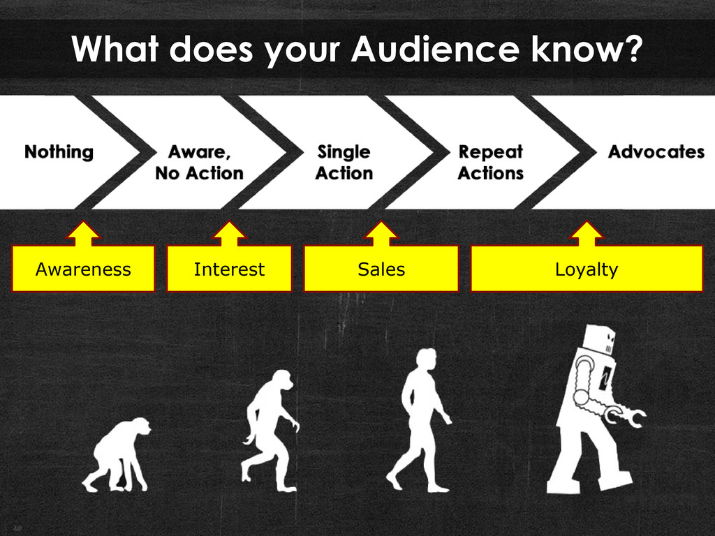 What does your Audience know? Awareness Sales L...