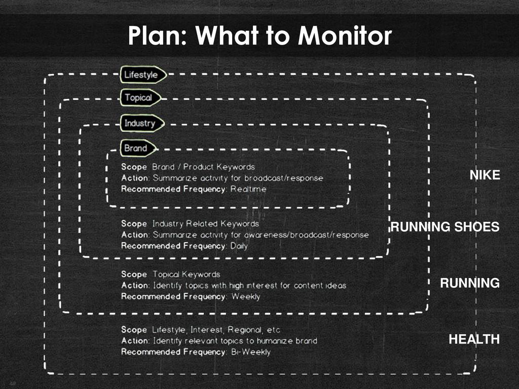 Plan: What to Monitor NIKE RUNNING SHOES RUNNIN...