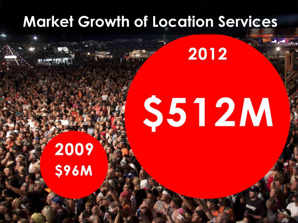 Market Growth of Location Services
