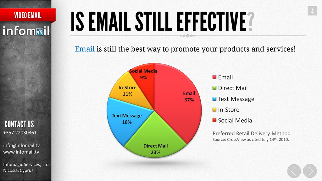 Email is still the best way to promote your pro...