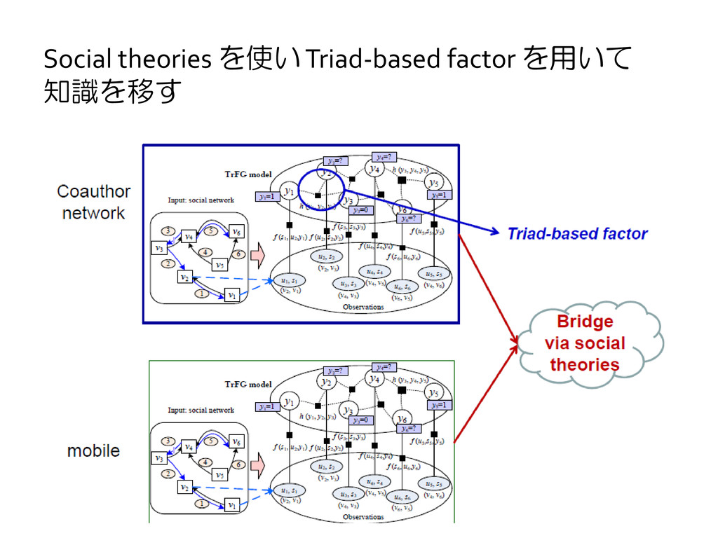 Social theories を使い Triad-based factor を用いて 知識を...