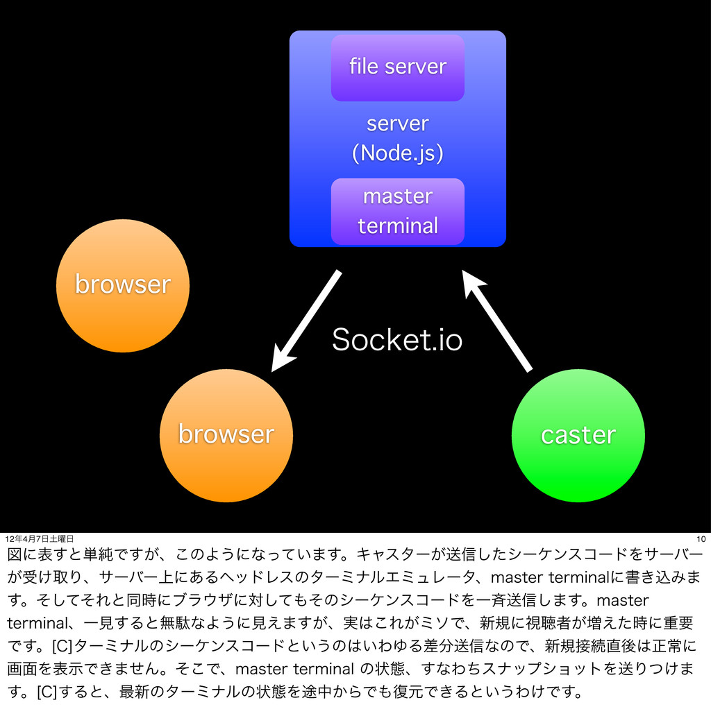 browser server (Node.js) master terminal 4PDLFU...