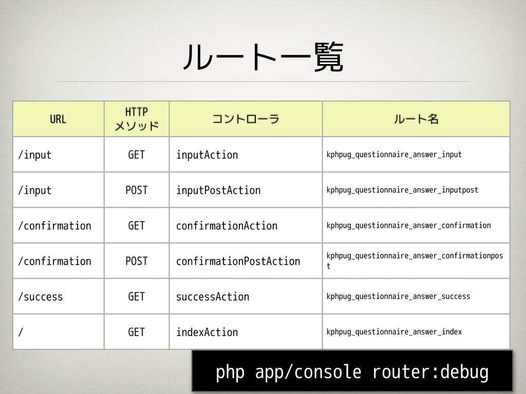 ルート一覧 35 URL HTTP メソッド コントローラ ルート名 /input GET i...