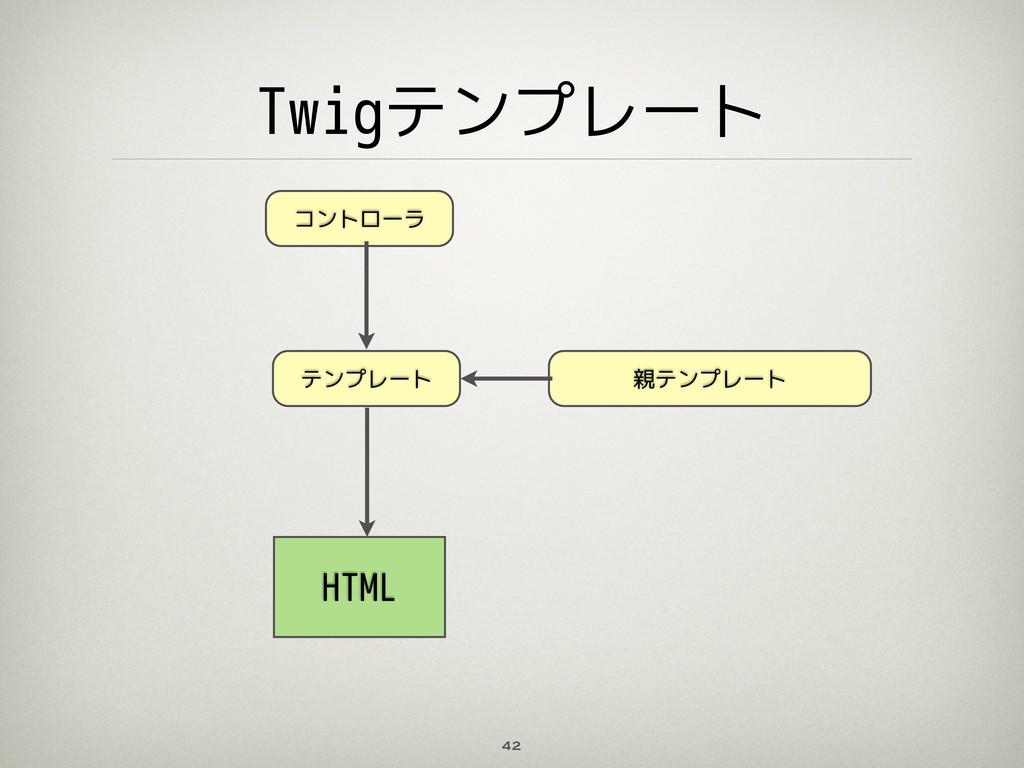 Twigテンプレート 42 コントローラ テンプレート 親テンプレート HTML
