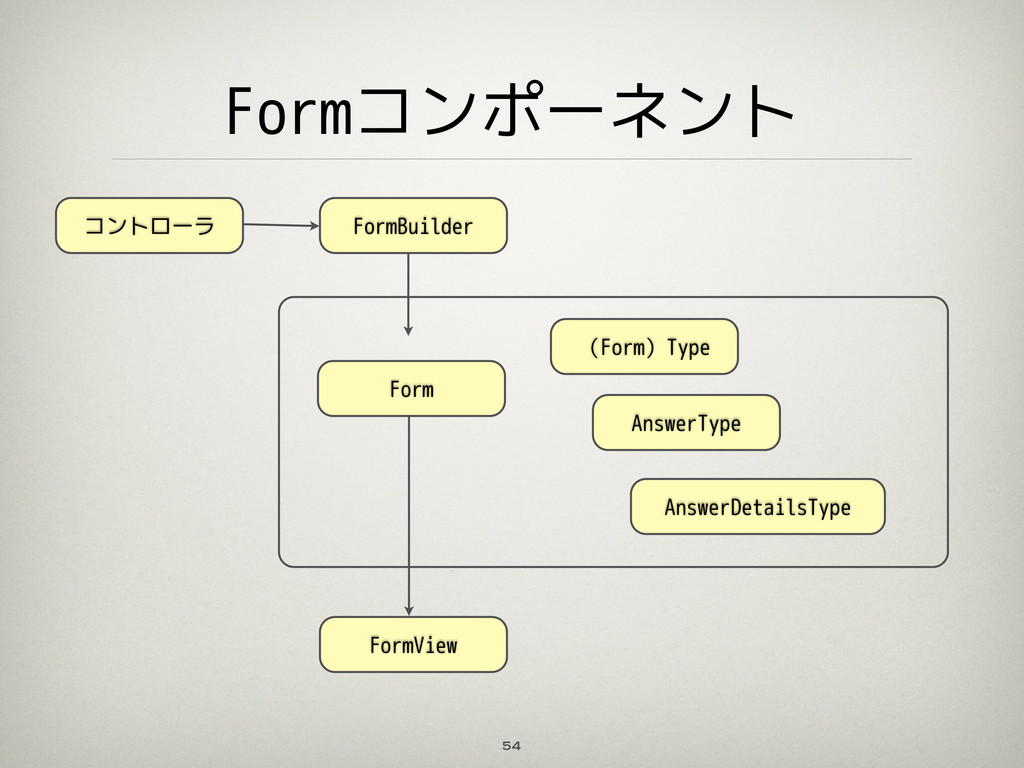 Formコンポーネント 54 コントローラ (Form)Type AnswerType For...