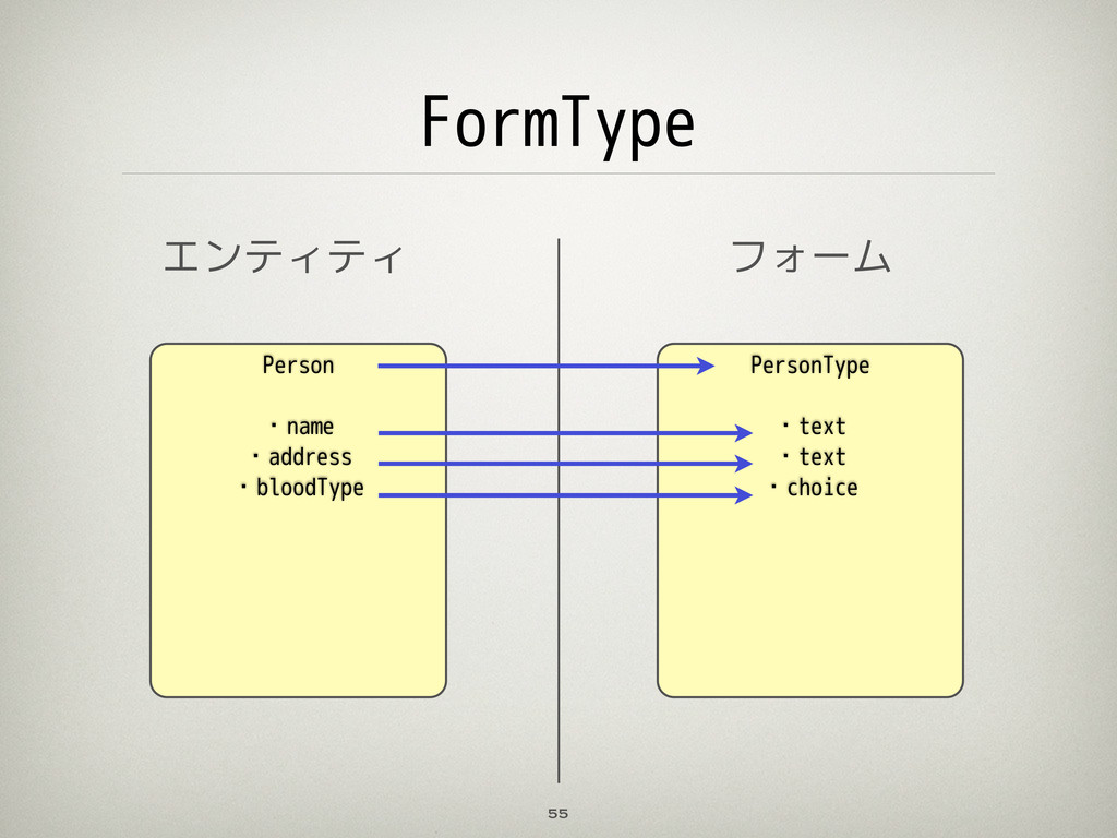 FormType 55 Person ・name ・address ・bloodType エン...